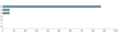 Chart?cht=bhs&chs=500x140&chbh=10&chco=6f92a3&chxt=x,y&chd=t:87,6,6,0,0,0,0&chm=t+87%,333333,0,0,10|t+6%,333333,0,1,10|t+6%,333333,0,2,10|t+0%,333333,0,3,10|t+0%,333333,0,4,10|t+0%,333333,0,5,10|t+0%,333333,0,6,10&chxl=1:|other|indian|hawaiian|asian|hispanic|black|white